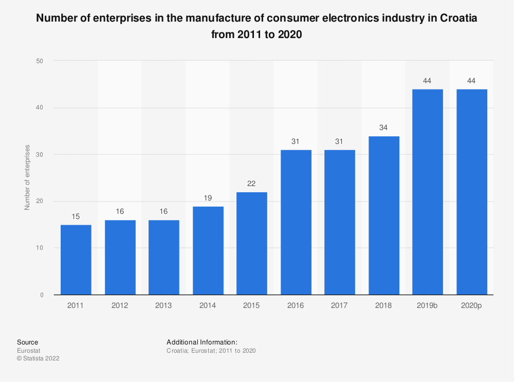 Statistic: Number of enterprises in the manufacture of consumer electronics industry in Croatia from 2008 to 2017   Statista