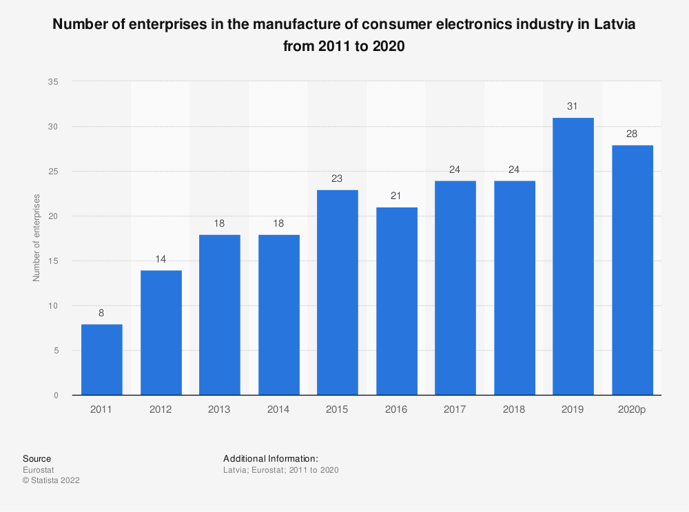 Statistic: Number of enterprises in the manufacture of consumer electronics industry in Latvia from 2008 to 2015 | Statista