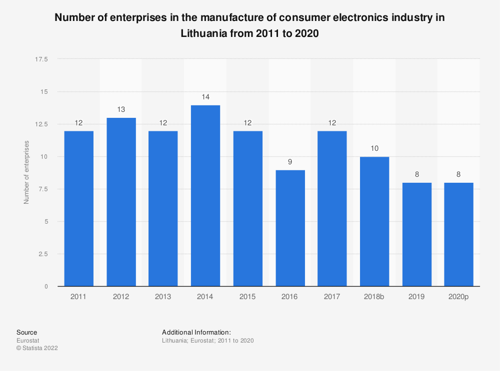 Statistic: Number of enterprises in the manufacture of consumer electronics industry in Lithuania from 2008 to 2017 | Statista