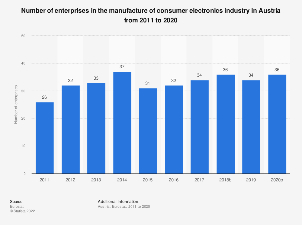 Statistic: Number of enterprises in the manufacture of consumer electronics industry in Austria from 2008 to 2017 | Statista