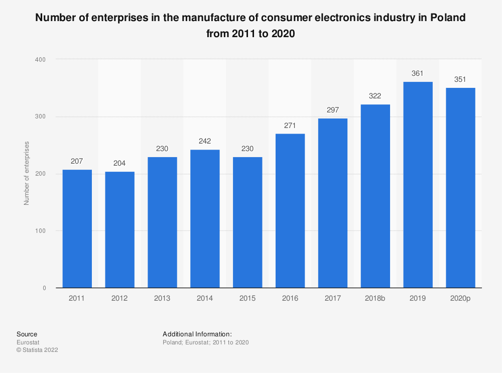 Statistic: Number of enterprises in the manufacture of consumer electronics industry in Poland from 2008 to 2015 | Statista