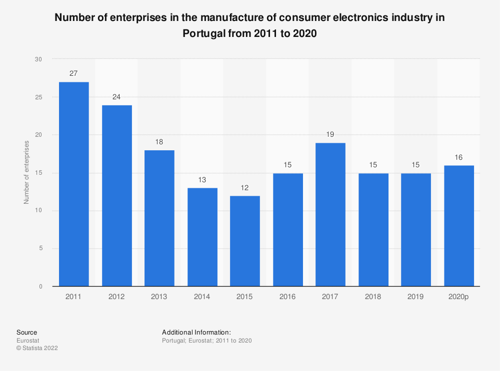 Statistic: Number of enterprises in the manufacture of consumer electronics industry in Portugal from 2008 to 2017 | Statista