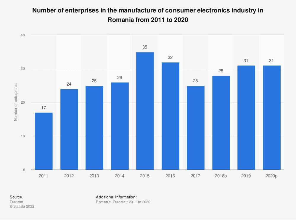 Statistic: Number of enterprises in the manufacture of consumer electronics industry in Romania from 2008 to 2017 | Statista