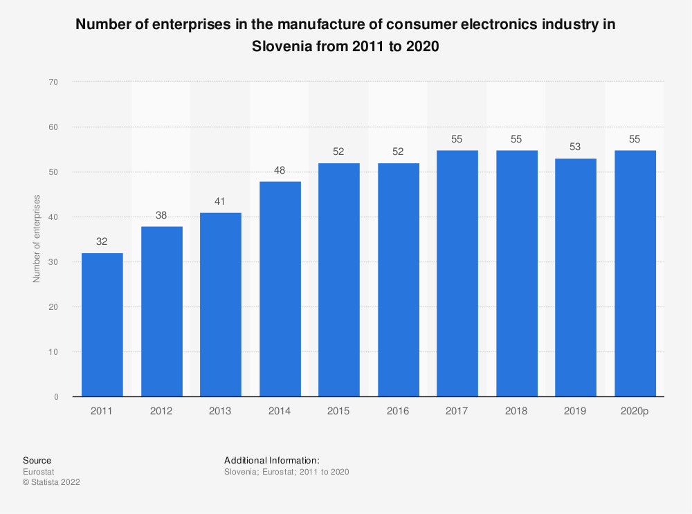 Statistic: Number of enterprises in the manufacture of consumer electronics industry in Slovenia from 2008 to 2017 | Statista