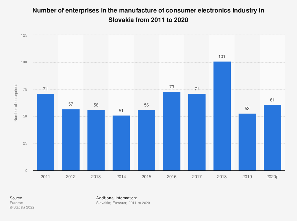Statistic: Number of enterprises in the manufacture of consumer electronics industry in Slovakia from 2008 to 2017 | Statista