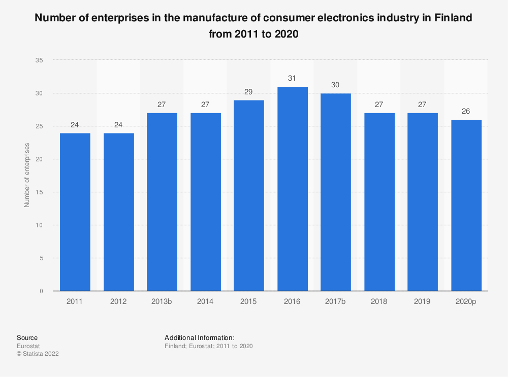 Statistic: Number of enterprises in the manufacture of consumer electronics industry in Finland from 2008 to 2017 | Statista