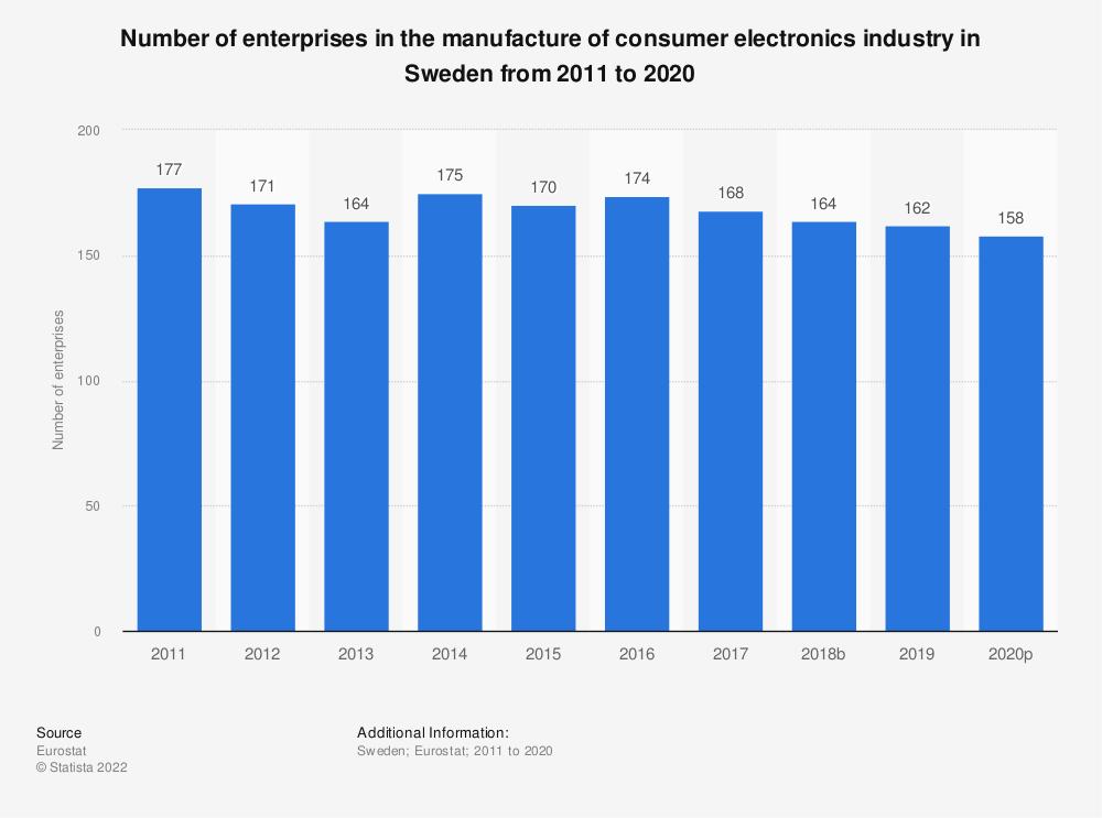 Statistic: Number of enterprises in the manufacture of consumer electronics industry in Sweden from 2008 to 2015 | Statista