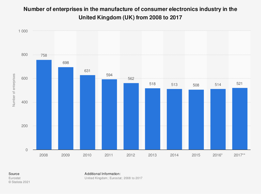 Statistic: Number of enterprises in the manufacture of consumer electronics industry in the United Kingdom (UK) from 2008 to 2017 | Statista