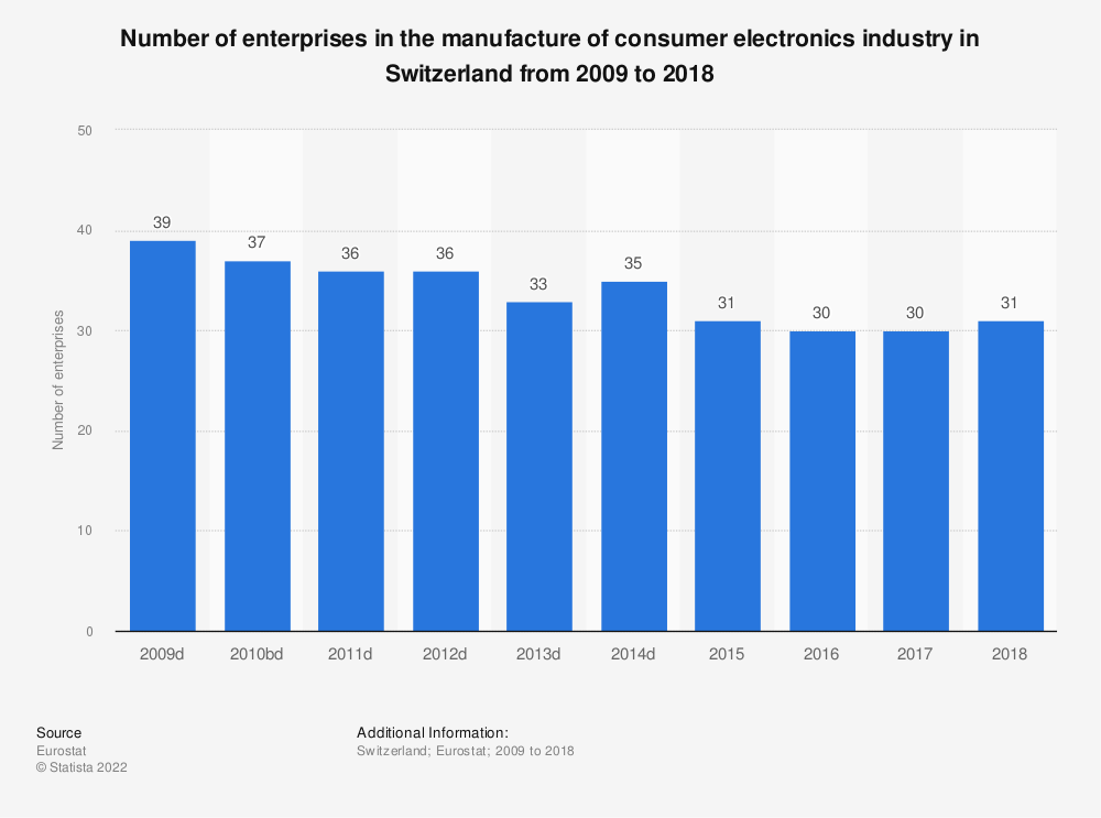 Statistic: Number of enterprises in the manufacture of consumer electronics industry in Switzerland from 2009 to 2015 | Statista