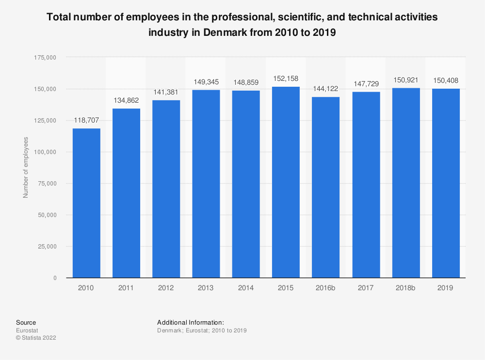 Statistic: Total number of employees in the professional, scientific and technical activities industry in Denmark from 2008 to 2015 | Statista