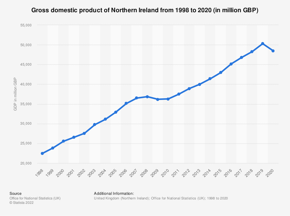 Statistic: Gross domestic product (GDP) of Northern Ireland from 2000 to 2018 (in billion GBP) | Statista