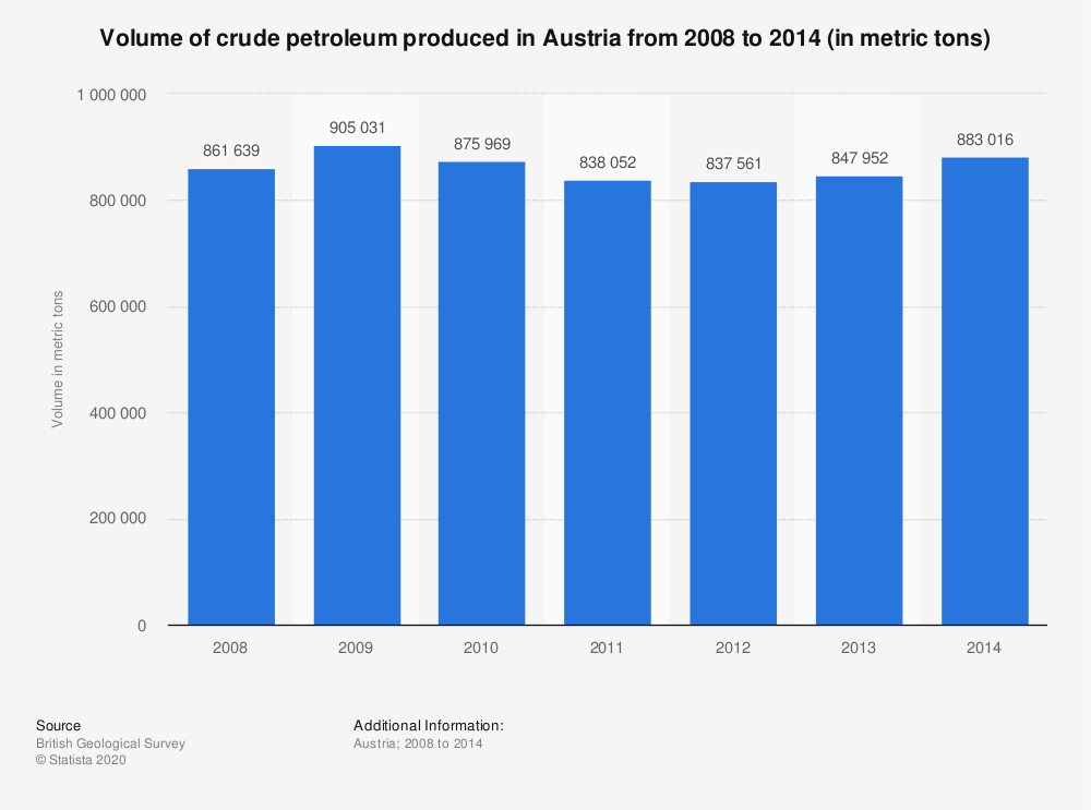 Statistic: Volume of crude petroleum produced in Austria from 2008 to 2014 (in metric tons) | Statista