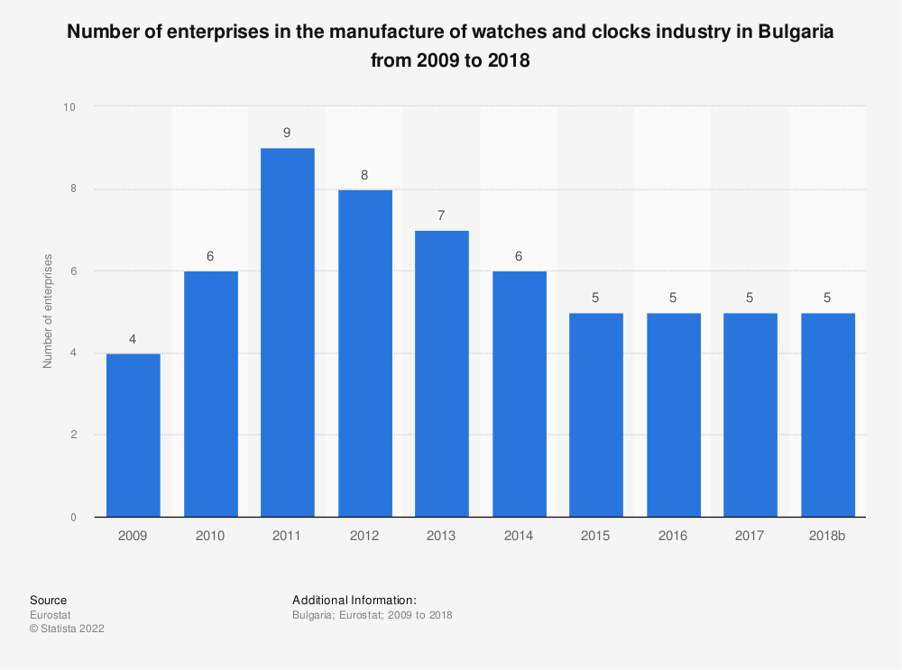 Statistic: Number of enterprises in the manufacture of watches and clocks industry in Bulgaria from 2008 to 2017 | Statista