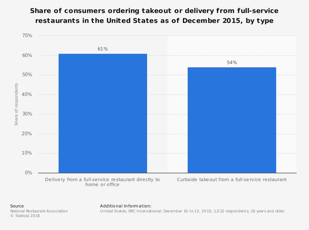 Statistic: Share of consumers ordering takeout or delivery from full-service restaurants in the United States as of December 2015, by type | Statista