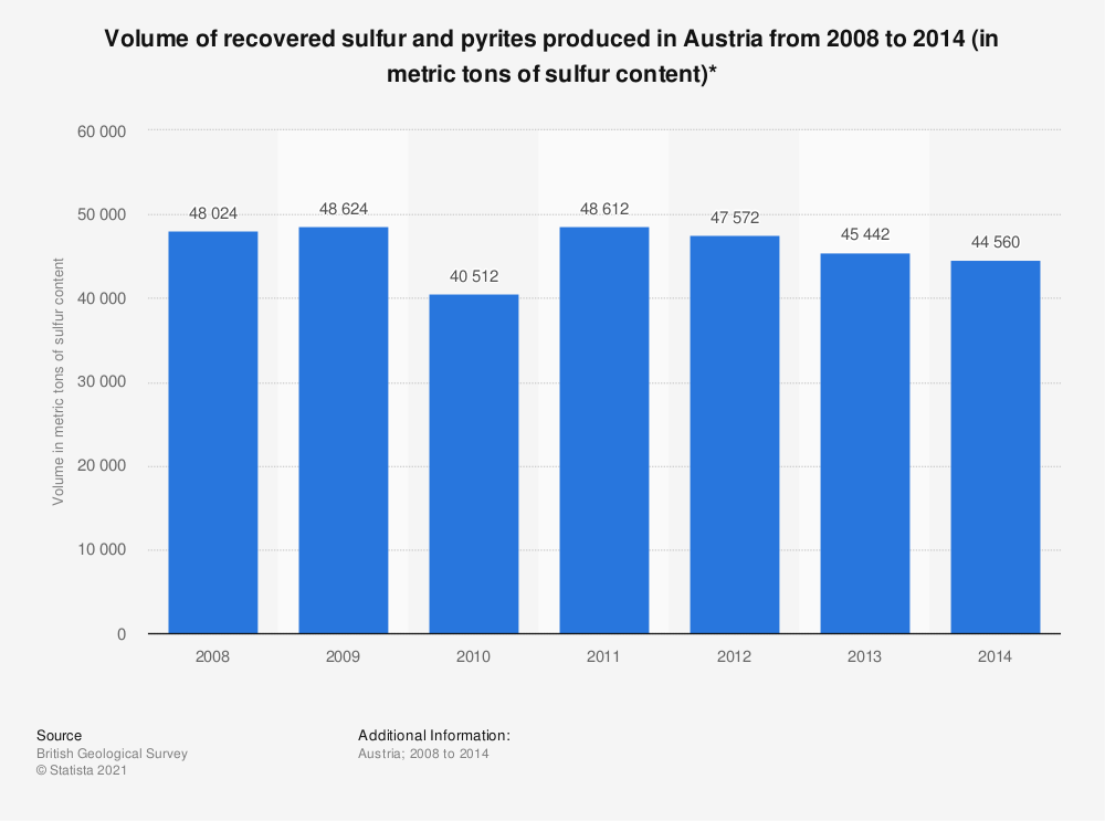 Statistic: Volume of recovered sulfur and pyrites produced in Austria from 2008 to 2014 (in metric tons of sulfur content)* | Statista