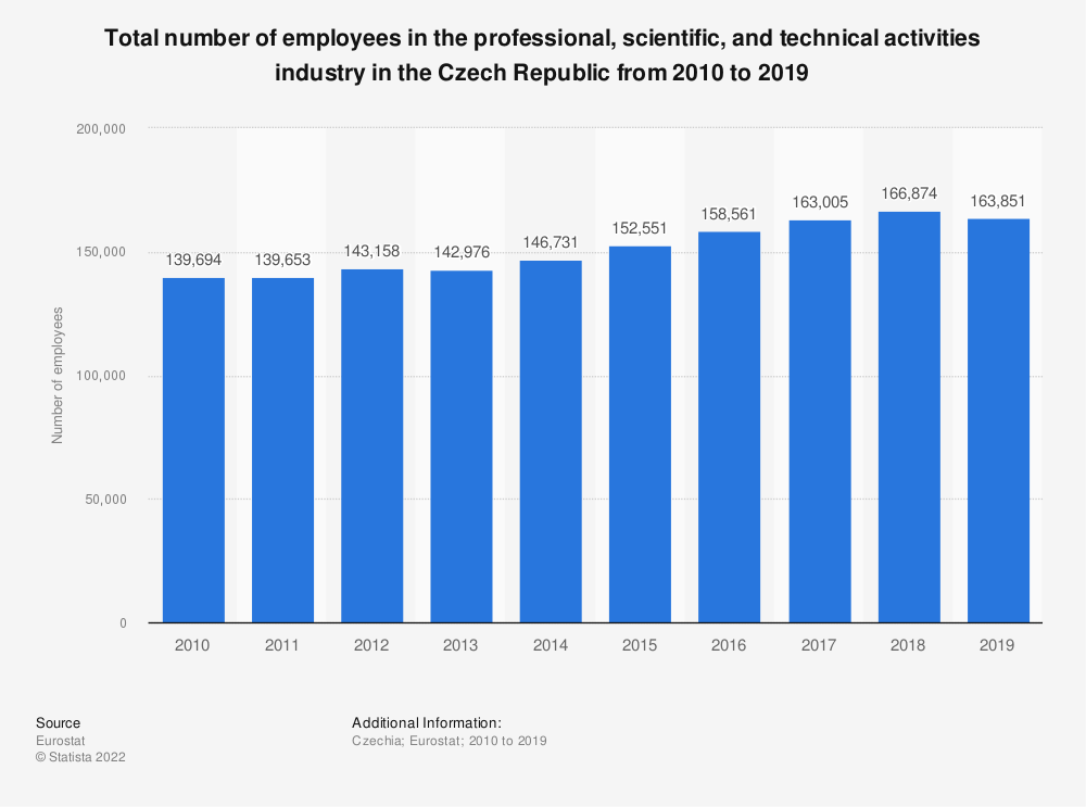 Statistic: Total number of employees in the professional, scientific and technical activities industry in the Czech Republic from 2008 to 2015 | Statista