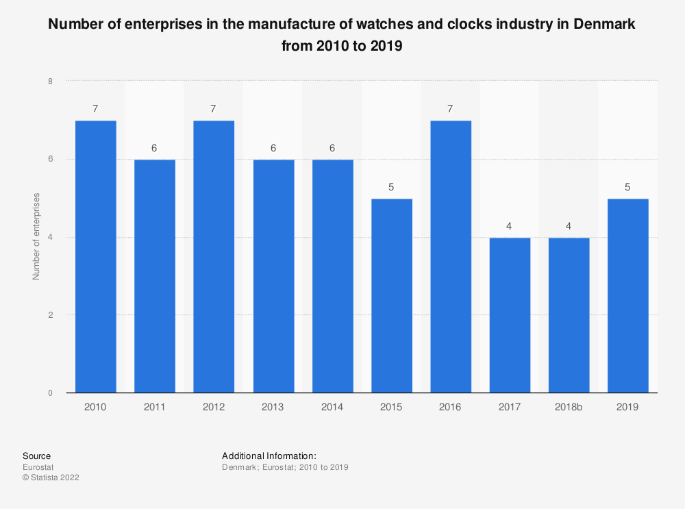 Statistic: Number of enterprises in the manufacture of watches and clocks industry in Denmark from 2008 to 2016 | Statista
