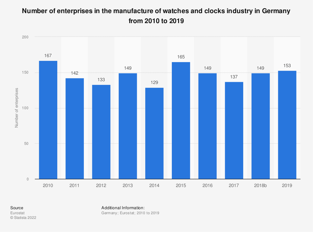 Statistic: Number of enterprises in the manufacture of watches and clocks industry in Germany from 2008 to 2017 | Statista