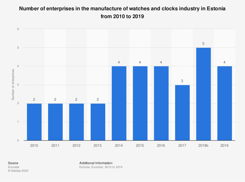 Statistic: Number of enterprises in the manufacture of watches and clocks industry in Estonia from 2008 to 2015 | Statista