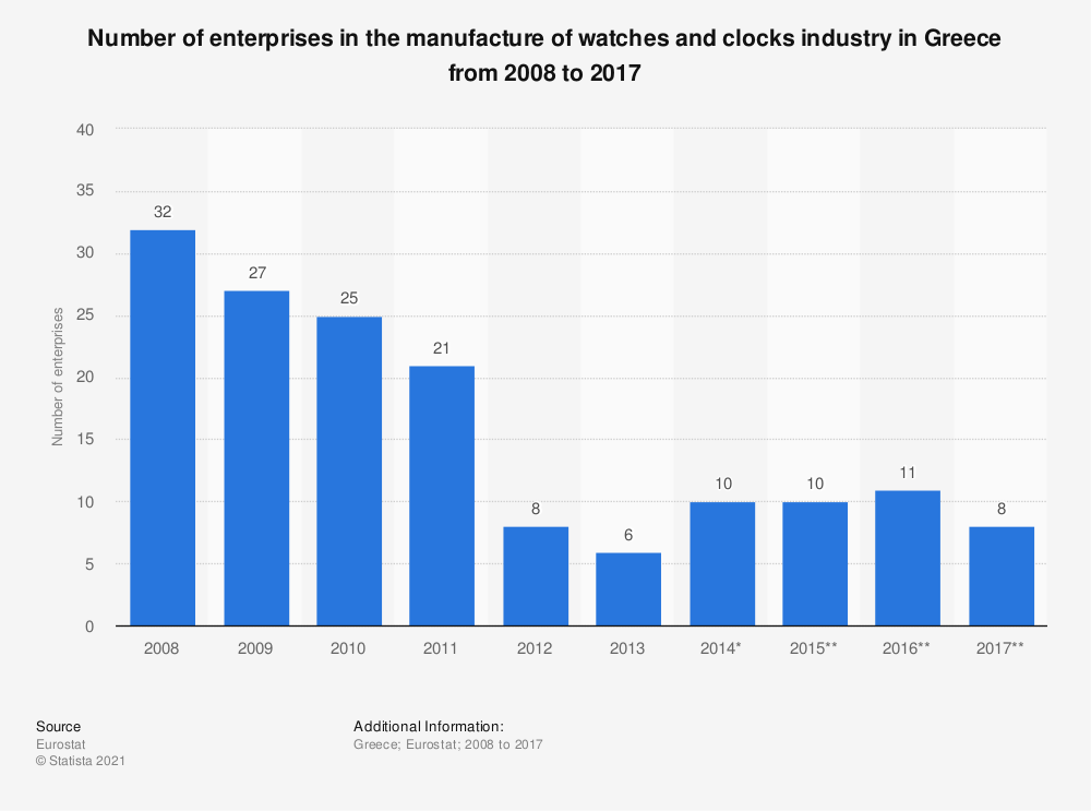 Statistic: Number of enterprises in the manufacture of watches and clocks industry in Greece from 2008 to 2017 | Statista