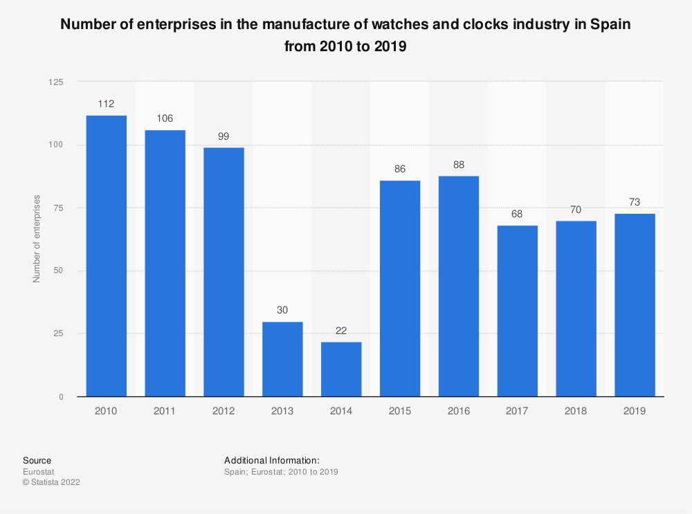 Statistic: Number of enterprises in the manufacture of watches and clocks industry in Spain from 2008 to 2017 | Statista