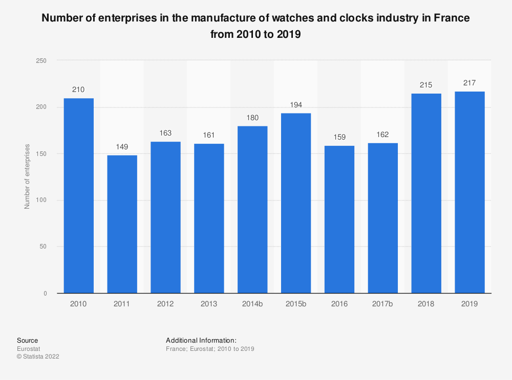Statistic: Number of enterprises in the manufacture of watches and clocks industry in France from 2008 to 2014 | Statista