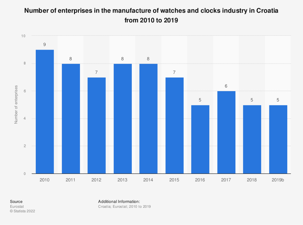 Statistic: Number of enterprises in the manufacture of watches and clocks industry in Croatia from 2008 to 2015 | Statista