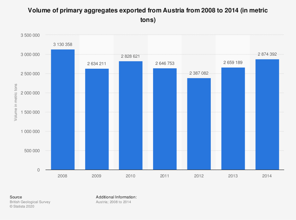 Statistic: Volume of primary aggregates exported from Austria from 2008 to 2014 (in metric tons) | Statista