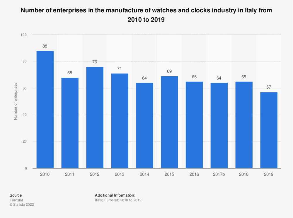 Statistic: Number of enterprises in the manufacture of watches and clocks industry in Italy from 2008 to 2017 | Statista
