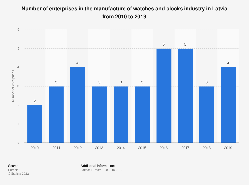 Statistic: Number of enterprises in the manufacture of watches and clocks industry in Latvia from 2008 to 2015 | Statista