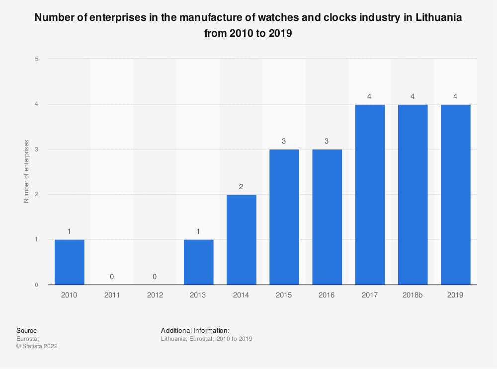 Statistic: Number of enterprises in the manufacture of watches and clocks industry in Lithuania from 2008 to 2017 | Statista
