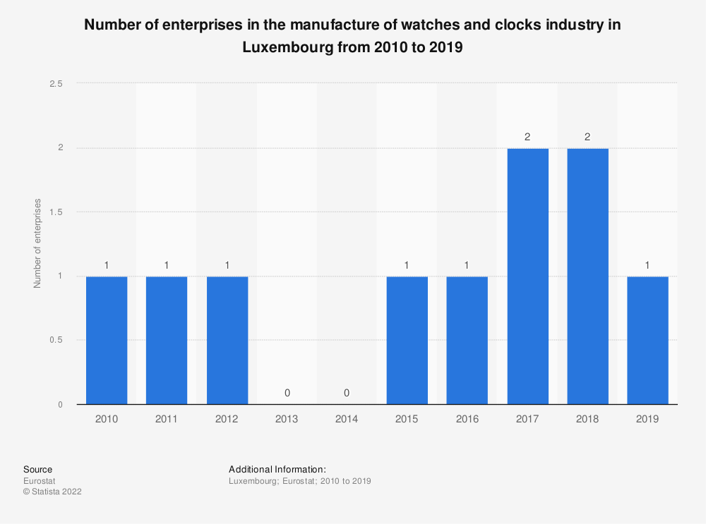 Statistic: Number of enterprises in the manufacture of watches and clocks industry in Luxembourg from 2008 to 2014 | Statista