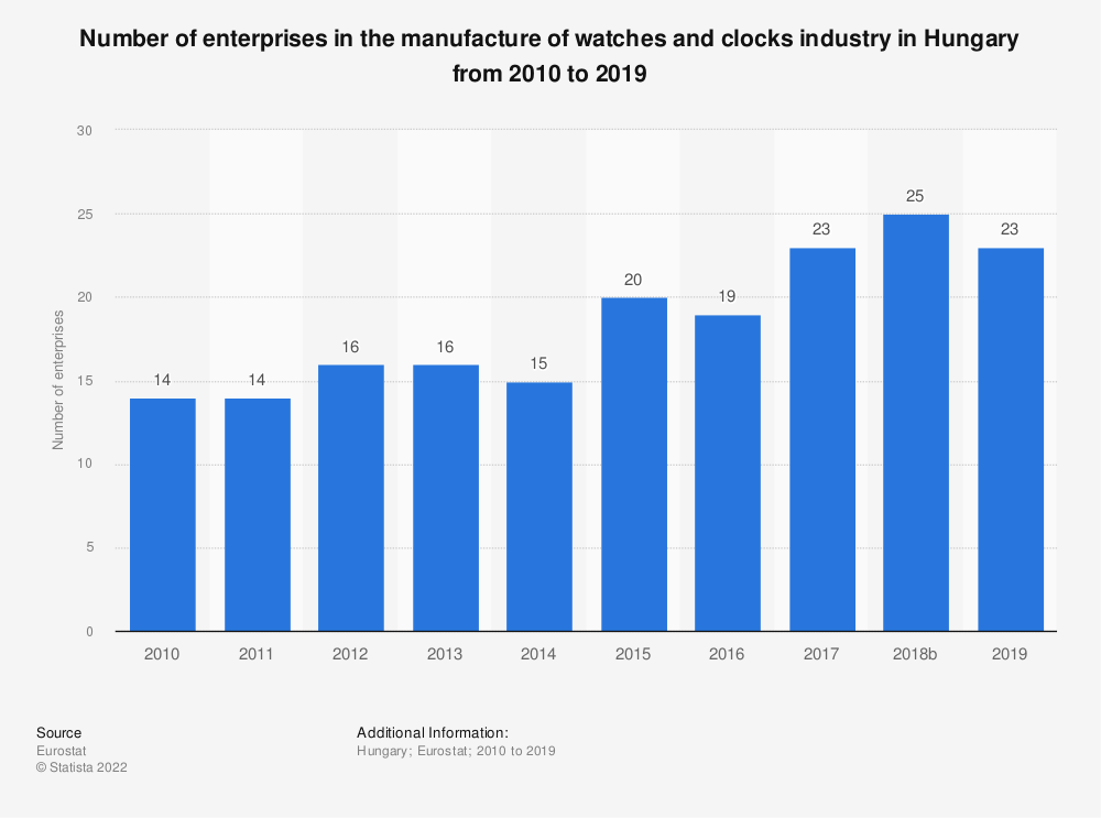 Statistic: Number of enterprises in the manufacture of watches and clocks industry in Hungary from 2008 to 2017 | Statista