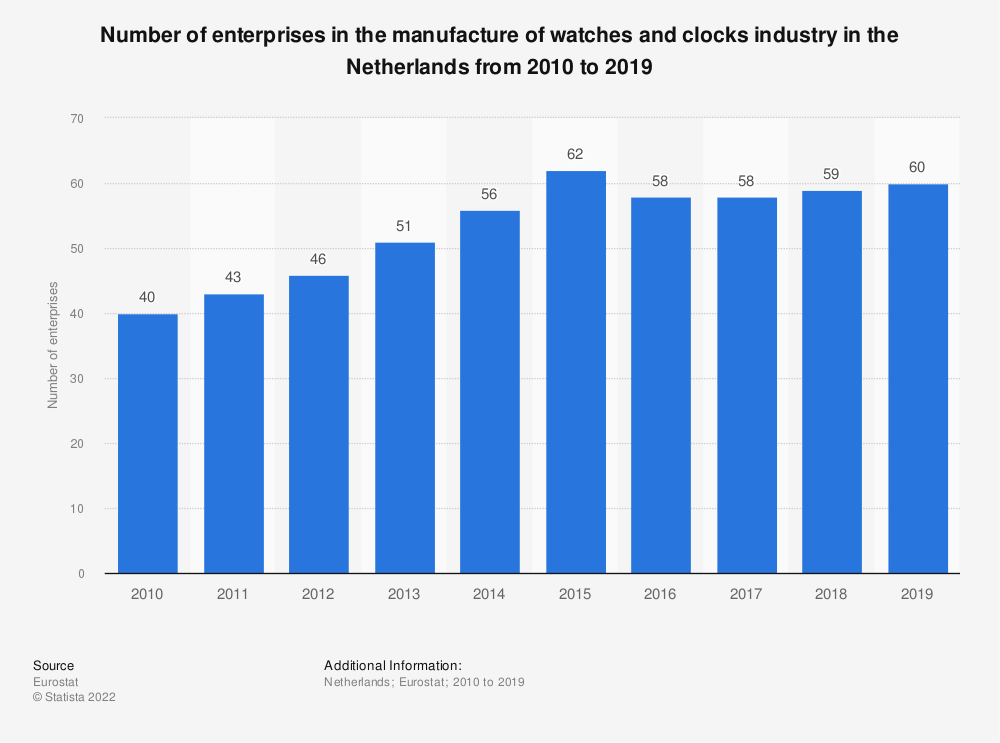 Statistic: Number of enterprises in the manufacture of watches and clocks industry in the Netherlands from 2008 to 2017 | Statista