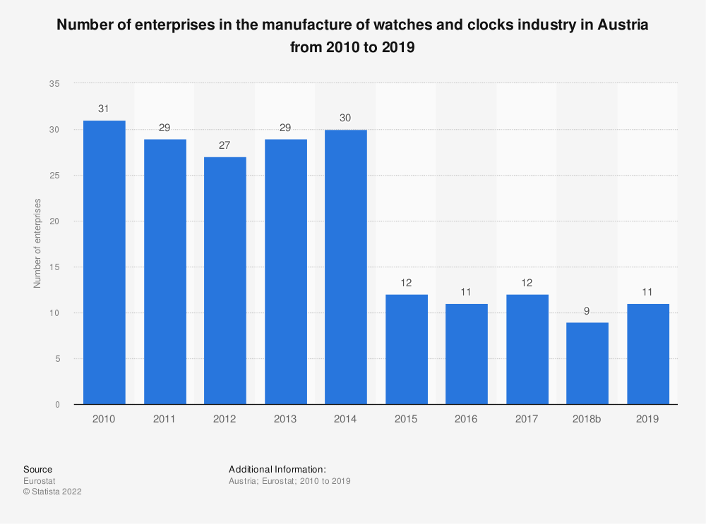 Statistic: Number of enterprises in the manufacture of watches and clocks industry in Austria from 2008 to 2017 | Statista