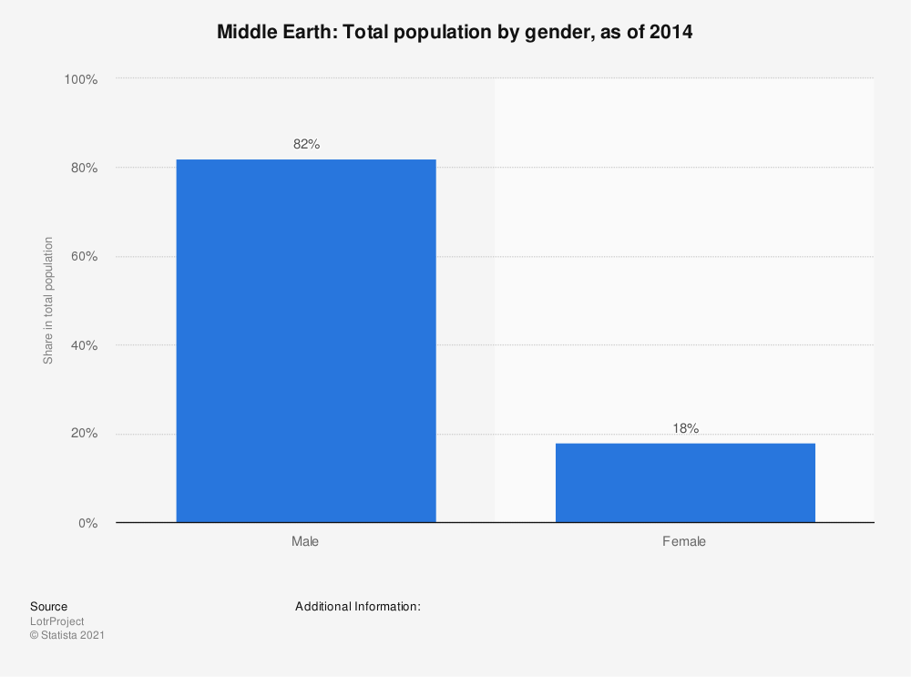 Statistic: Middle Earth: Total population by gender, as of 2014 | Statista
