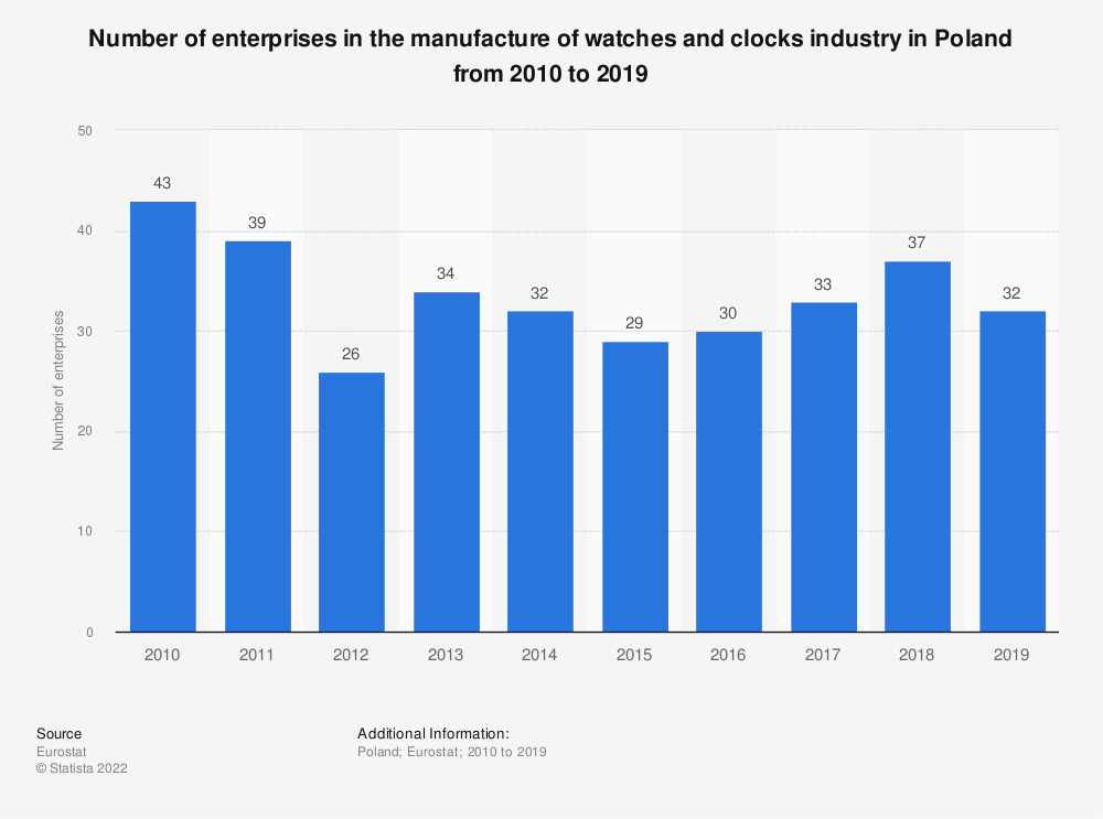 Statistic: Number of enterprises in the manufacture of watches and clocks industry in Poland from 2008 to 2017 | Statista
