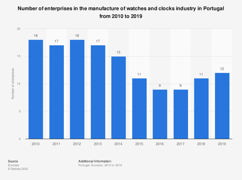 Statistic: Number of enterprises in the manufacture of watches and clocks industry in Portugal from 2008 to 2017 | Statista