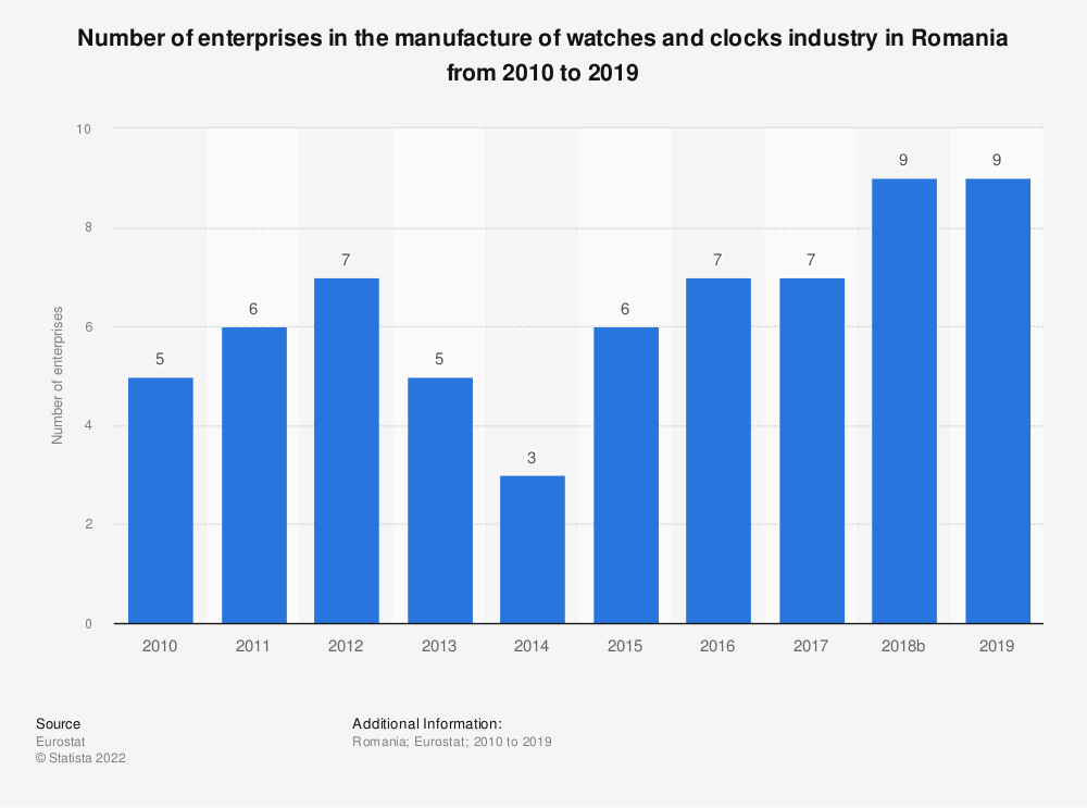 Statistic: Number of enterprises in the manufacture of watches and clocks industry in Romania from 2008 to 2017 | Statista