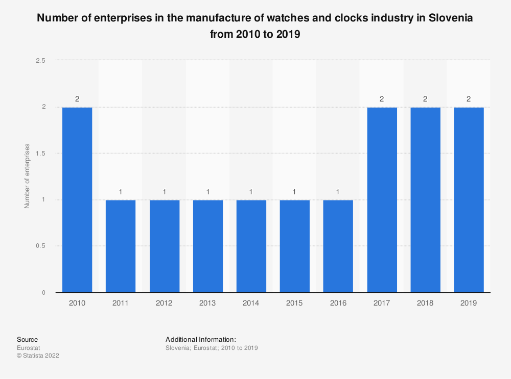 Statistic: Number of enterprises in the manufacture of watches and clocks industry in Slovenia from 2008 to 2017 | Statista