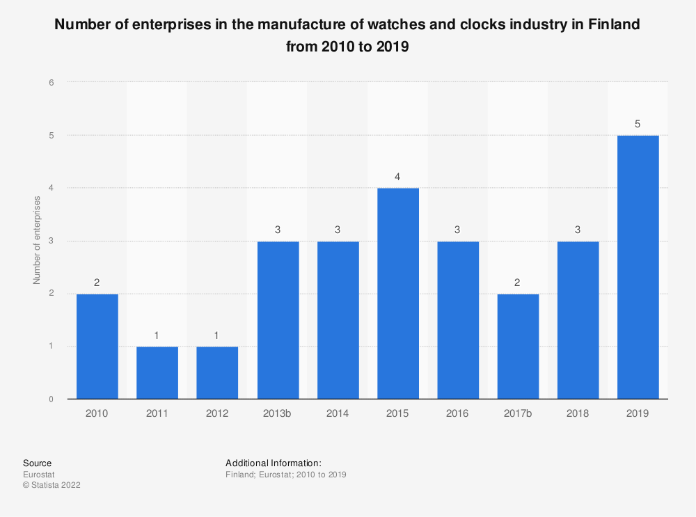 Statistic: Number of enterprises in the manufacture of watches and clocks industry in Finland from 2008 to 2014 | Statista