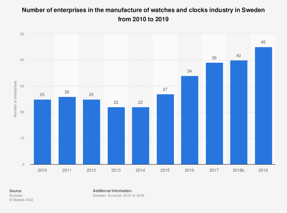 Statistic: Number of enterprises in the manufacture of watches and clocks industry in Sweden from 2008 to 2017 | Statista