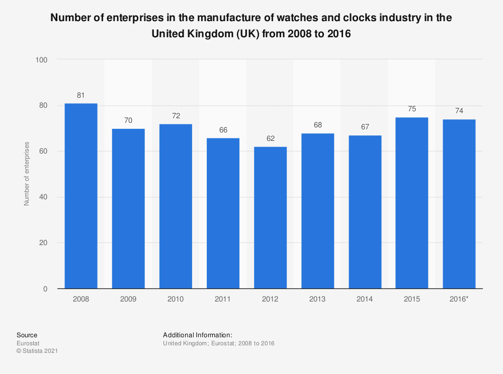 Statistic: Number of enterprises in the manufacture of watches and clocks industry in the United Kingdom (UK) from 2008 to 2015 | Statista