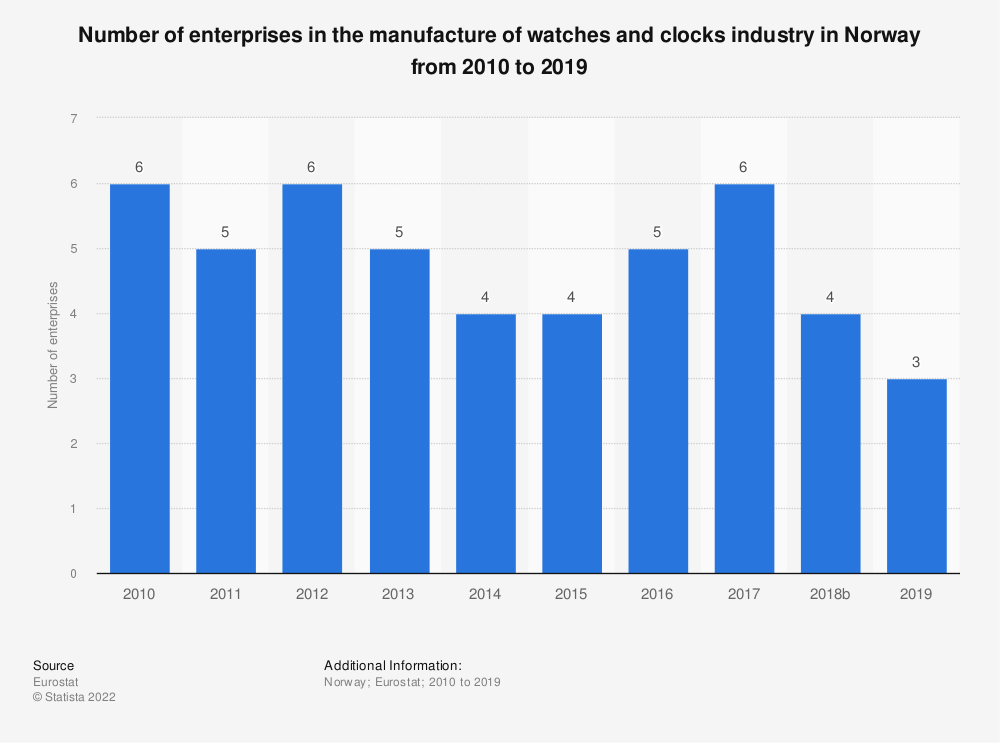 Statistic: Number of enterprises in the manufacture of watches and clocks industry in Norway from 2008 to 2014 | Statista