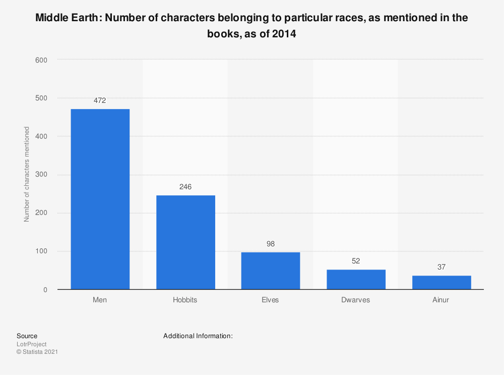 Statistic: Middle Earth: Number of characters belonging to particular races, as mentioned in the books, as of 2014 | Statista