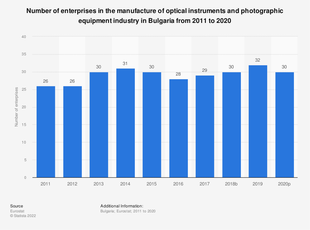Statistic: Number of enterprises in the manufacture of optical instruments and photographic equipment industry in Bulgaria from 2008 to 2017 | Statista