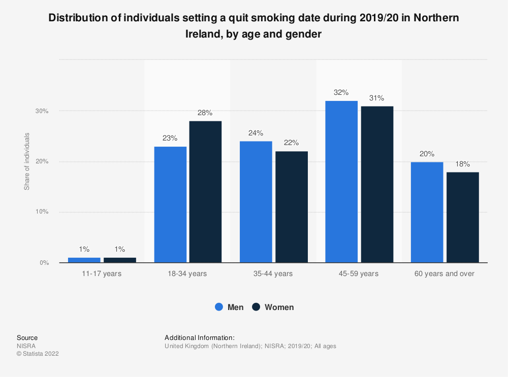 Statistic: Share of individuals setting a quit smoking date during 2017/18 in Northern Ireland, by age and gender | Statista