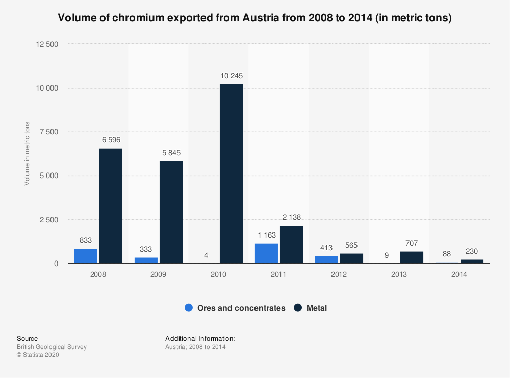 Statistic: Volume of chromium exported from Austria from 2008 to 2014 (in metric tons)   Statista
