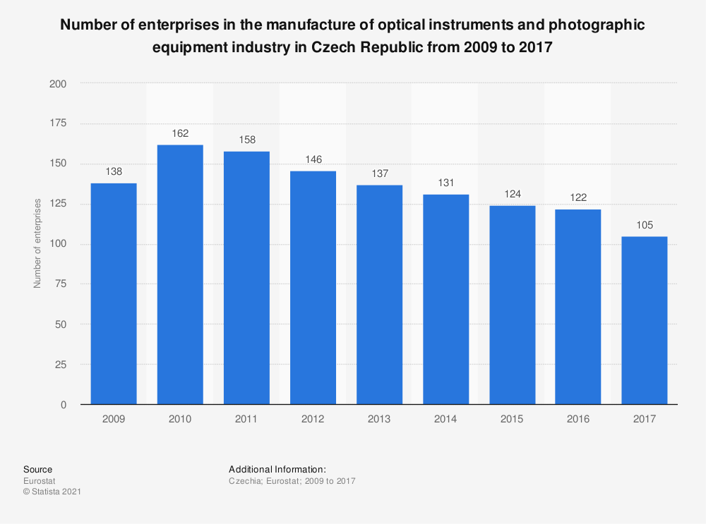 Statistic: Number of enterprises in the manufacture of optical instruments and photographic equipment industry in Czech Republic from 2009 to 2017 | Statista