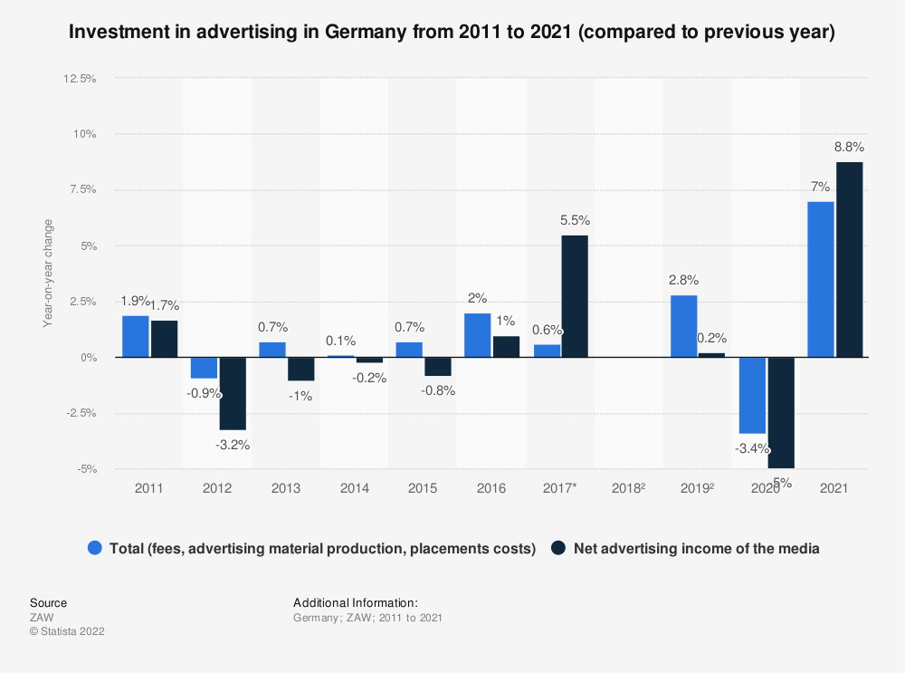 Statistic: Investment in advertising in Germany from 2012 to 2018 (compared to previous year) | Statista